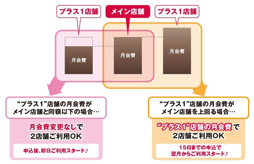 「プラス1」制度ご利用方法