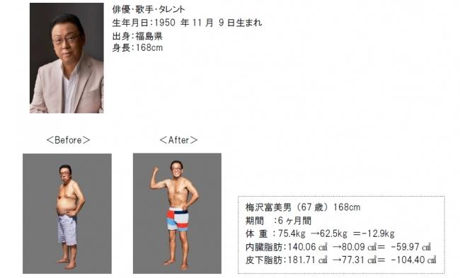 梅沢富美男(67歳)
